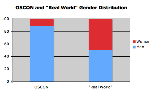 oscon 2007 attendee gender OSCON 2007 Stats: OSs and Gender